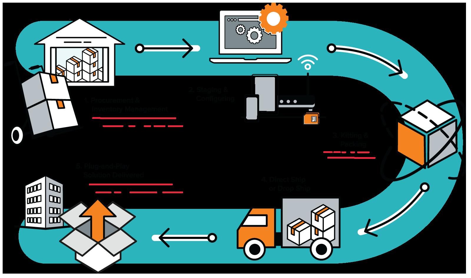 Preconfigured hardware shipment process