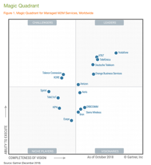 In Case You Missed It - Gartner AgainPositions KORE as a Challenger in the Magic Quadrant for Managed M2M Services, Worldwide